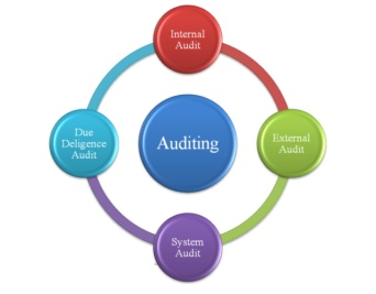 auditing-services-srilanka